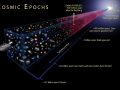 This is an illustration showing the cosmic epochs of the universe