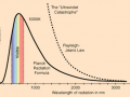 The quantum formula for spectrum of thermal radiation, obtained by Planck