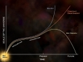 Possible future of the expanding universe