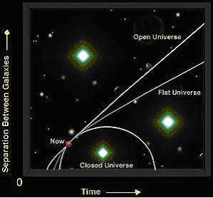 The pace of expansion depends on the curvature of the universe