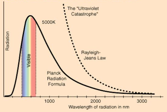 The quantum formula for spectrum of thermal radiation obtained by Planck