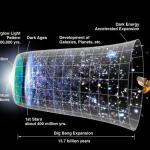 Stages of expansion of the universe and history