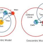 Difference between geocentric and heliocentric world design