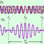 Formation of a periodic function of two overlaid waves