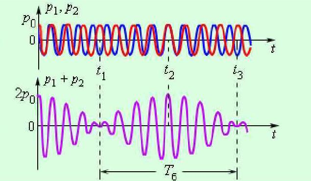 Formation of  a periodic function of two overlaid waves.