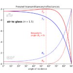 Transmittence and reflectance for polarized waves