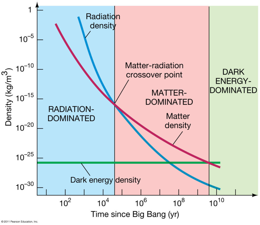 Variation of different contributions to the universe's energy