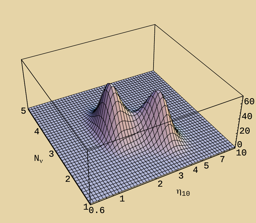 Big Bang Nuvleothynsesis bounds on the number of neutrino species