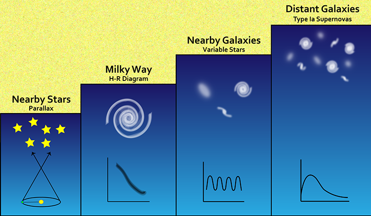 Ways of measuring distances to stars