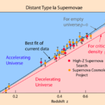 Supernovae prove the accelerating expansion of the universe